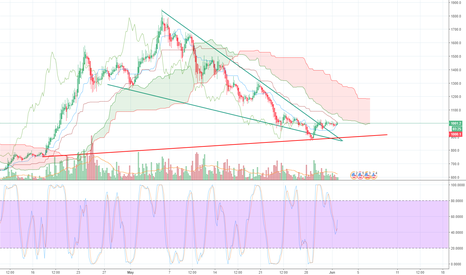BCHUSD: BCH To hit the red line and bounce hard