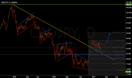 CADJPY: CAD/JPY long term trend change