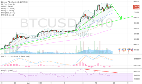 BTCUSD: One possible scenario for BTC
