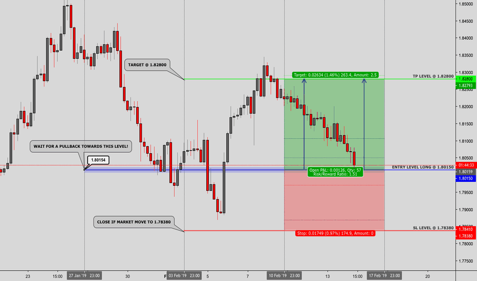 GBPAUD: GBPAUD - WEEKLY SWING - 14. FEB. 2019