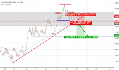 EURAUD: clean and simple shorting opportunity