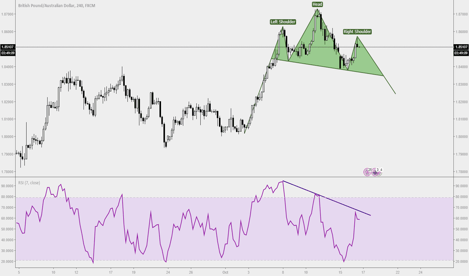 GBPAUD: Trade Ideas Anlaysis: GBPAUD Head and Shoulders
