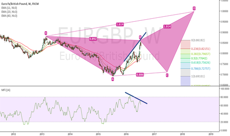 EURGBP: Deep Crab and Money Flow Divergence