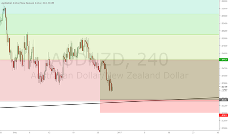 AUDNZD: this will be a long for about 100 pips