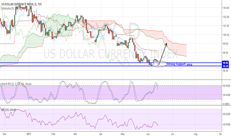 DXY: Bears Could See a strong Rejection