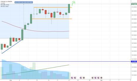 ETHEUR: Ethereum break out from range. Go up!