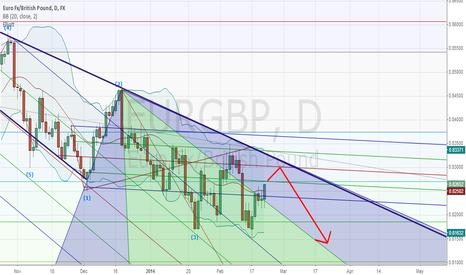 EURGBP: Bearish on EUR/GBP