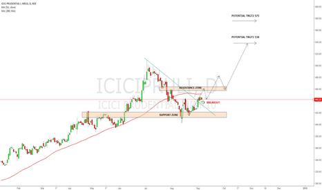 ICICIPRULI: ICICIPRU is ready to prove.....
