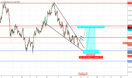 USDJPY: USDJPY WAITING FOR A BREAKOUT TO GO LONG