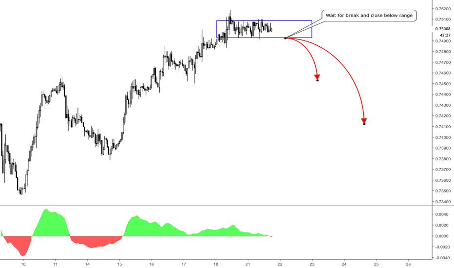 CADCHF: CADCHF / H1 / SHORT OPPORTUNITY