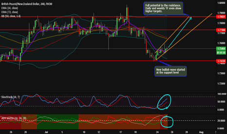GBPNZD: GBPNZD Bullish Potential