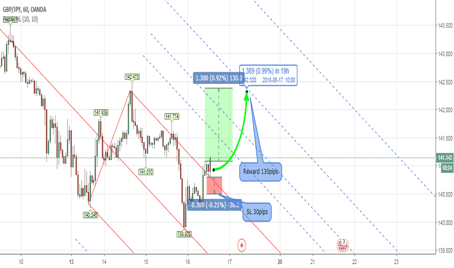 GBPJPY: PITCHFORK - Forex GBPJPY Intraday Analysis Aug 16th 2018