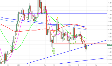 XAGUSD: if first tym hit high 16.33 and twice break same high THEN LONG