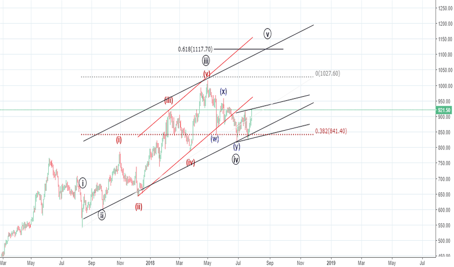 ESCORTS: Elliott Waves - In a wave 5 for 1117 - Buy every dip