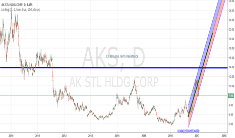 AKS: AKS ready to test Long Term resistance at $13.99