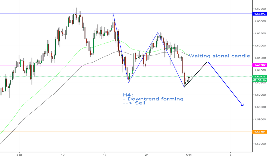 EURAUD: EURAUD, Downtrend forming--> Sell