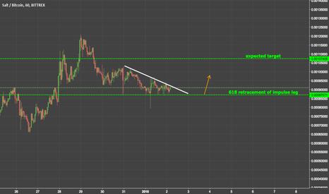 SALTBTC: trend analysis