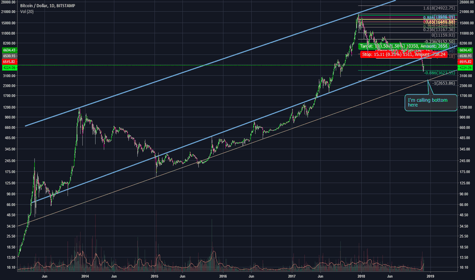 BTCUSD: Bitcoin Bottom