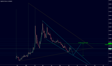 DGDBTC: never ending wedge in dgd