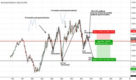 NZDUSD: NZDUSD- Longterm Short Trade Idea