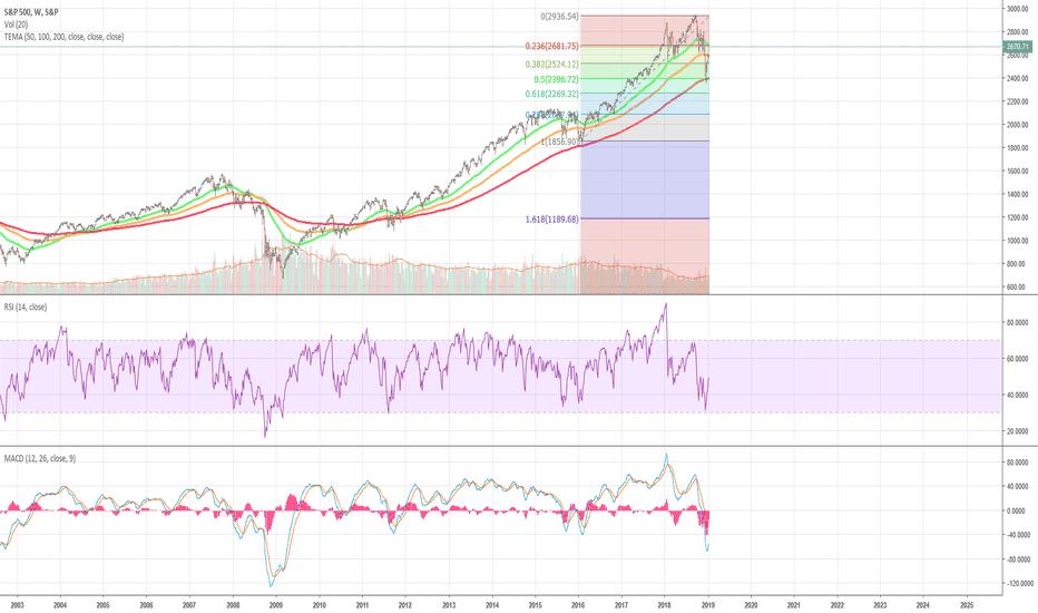SPX: Simpsons predict the stock market crash.