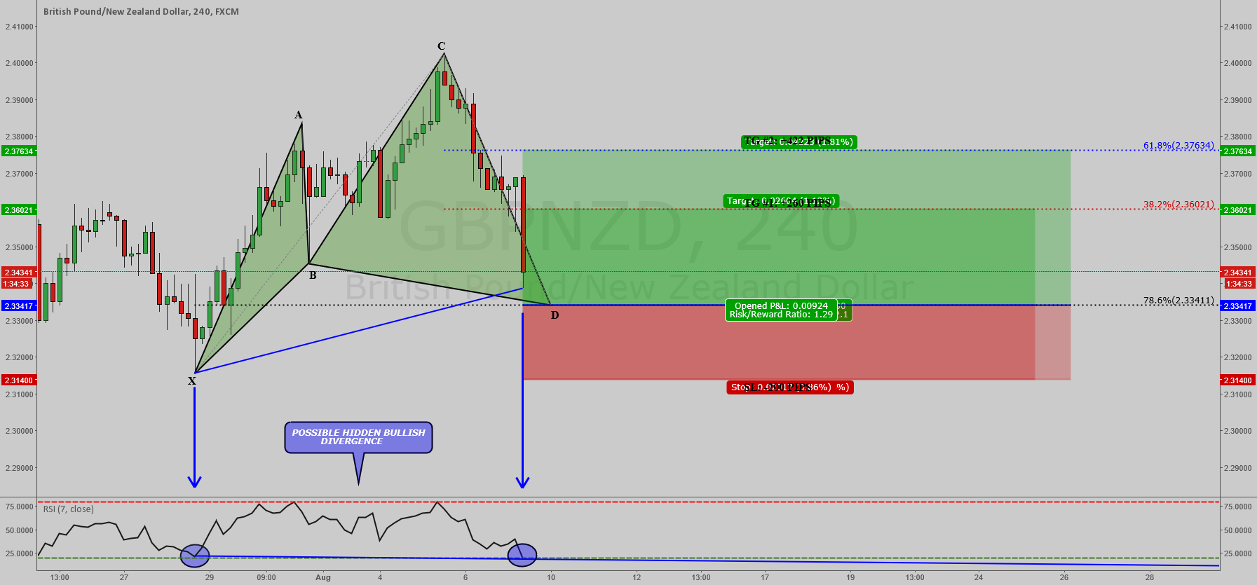 GBPNZD: BULLISH CYPHER PATTERN ON 4 HOUR !!!