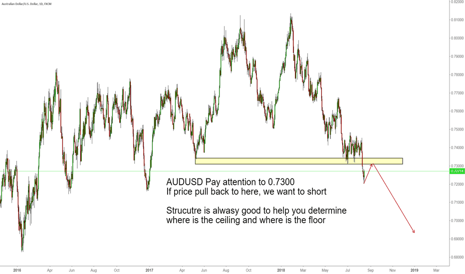 AUDUSD: AUDUSD Pay attention to 0.7300