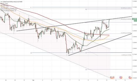 USDZAR: USD/ZAR hinders near 13.05