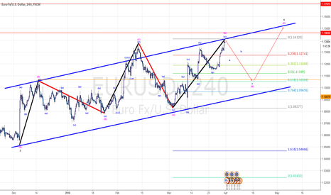 EURUSD: Posible Bear mode on EU