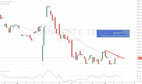 BANKNIFTY: Bank Nifty Facing Trendline Resistance