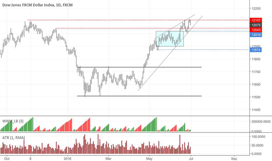 Usdollar Charts And Quotes Tradingview