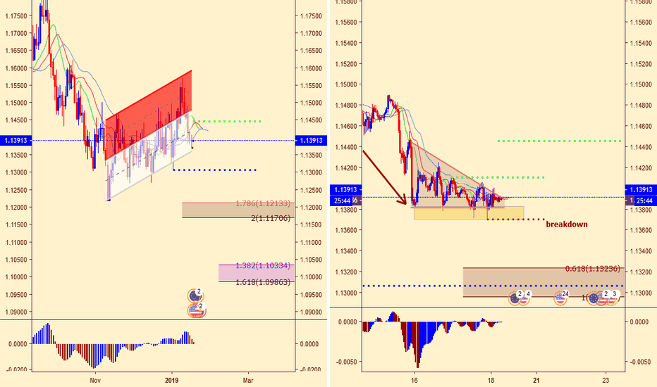 EURUSD: EURUSD - M45 - Bearish Descending Triangle