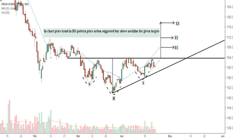 INDIACEM: Refer chart