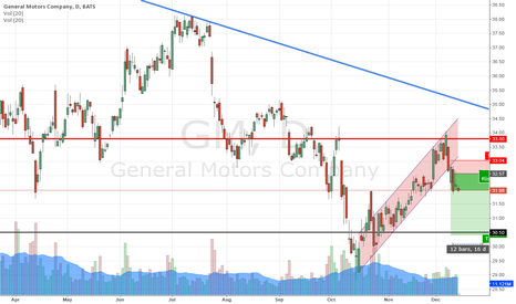 GM: GM backslides to target level