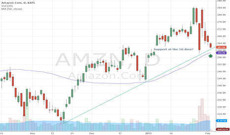 AMZN: Support at the 50 dma?