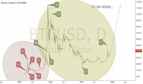 BTCUSD: Bitcoin Moon 2.0