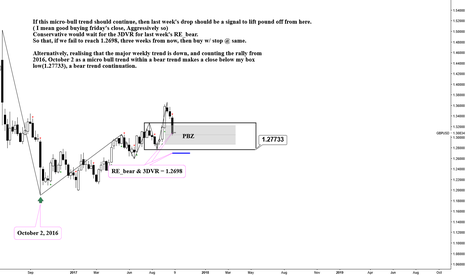 GBPUSD: GBPUSD__weekly: A drop unto a PBZ or box method in bear trend