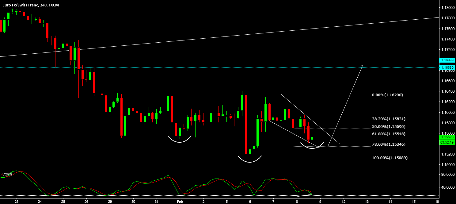 EUR/CHF - SHORT TERM BURST COMING?