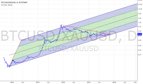 BTCUSD/XAUUSD: Bitcoin Gold ratio