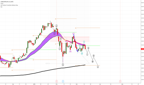 COP: Three-wave correction indicates the direction.