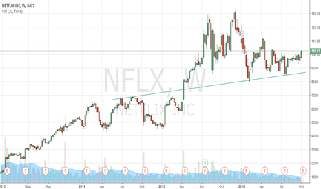 NFLX: nflx looks good