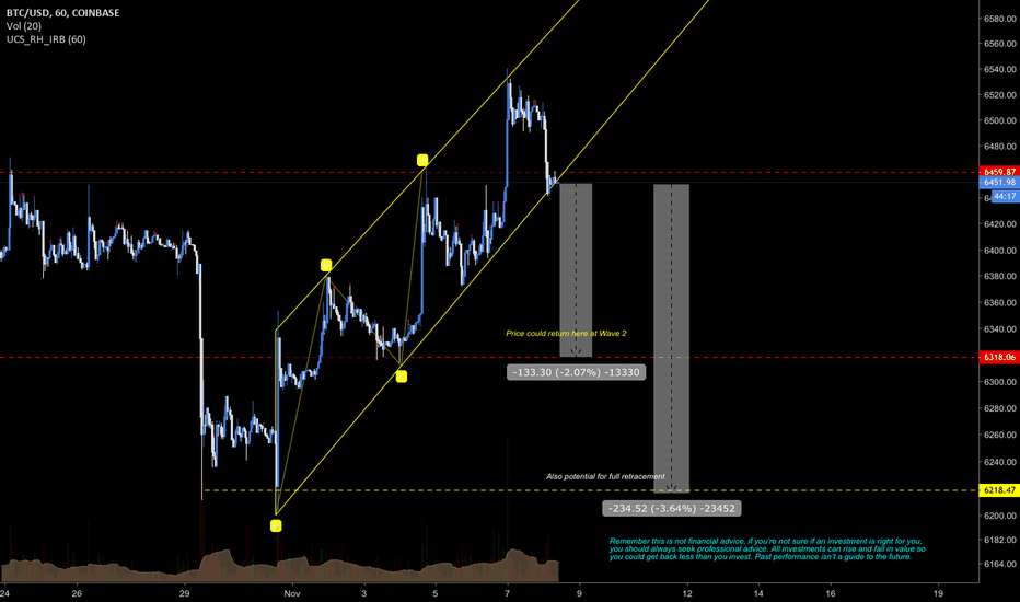BTCUSD: #bitcoin potential pull back #cryptocurrency