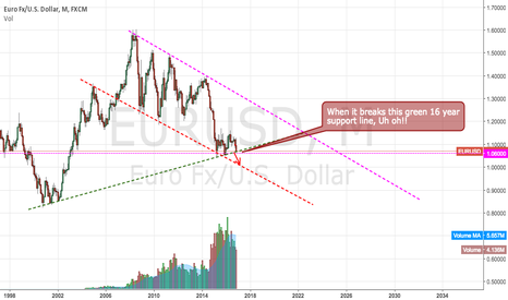 EURUSD: Big moves coming...