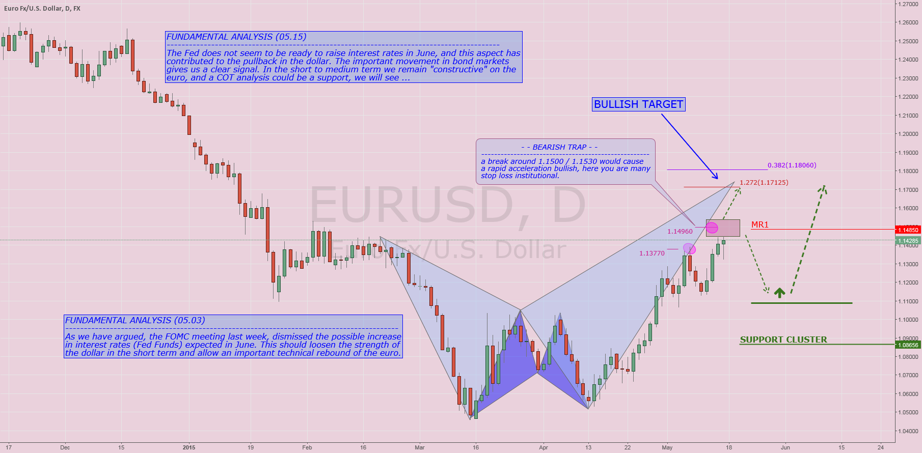 EURUSD: Bearish Trap? Construction model