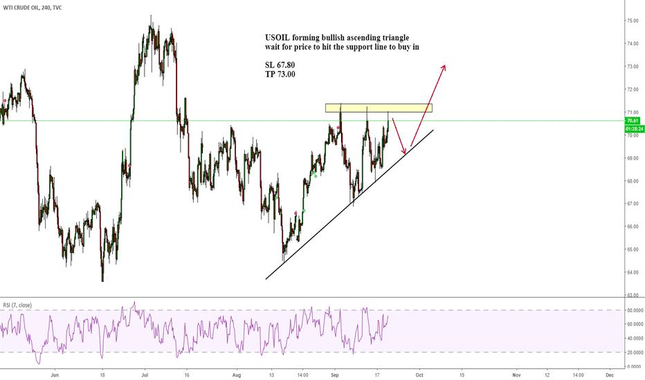 USOIL: USOIL forming bullish ascending triangle