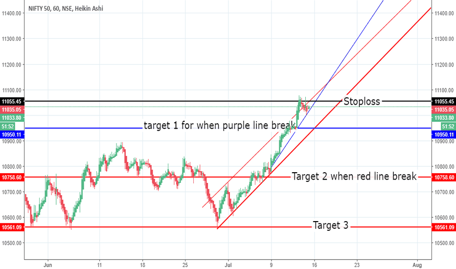 NIFTY: Nifty 50 Trade, Only enter after trendline breaks