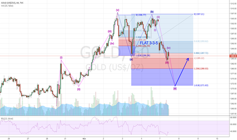 GOLD: Down side of GOLD will be ended somewhere arond 1271.5