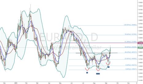 EURAUD: EUR/AUD - INVERSE H&S
