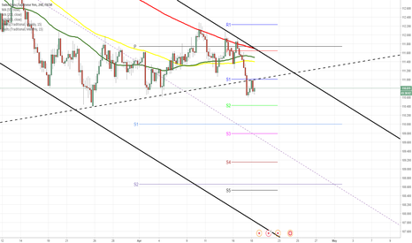 CHFJPY: CHF/JPY Bounces off strong resistance
