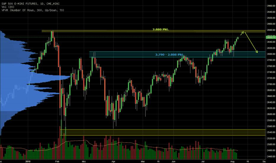 ES1!: S&P 500 Allzeithoch als Short-Chance!